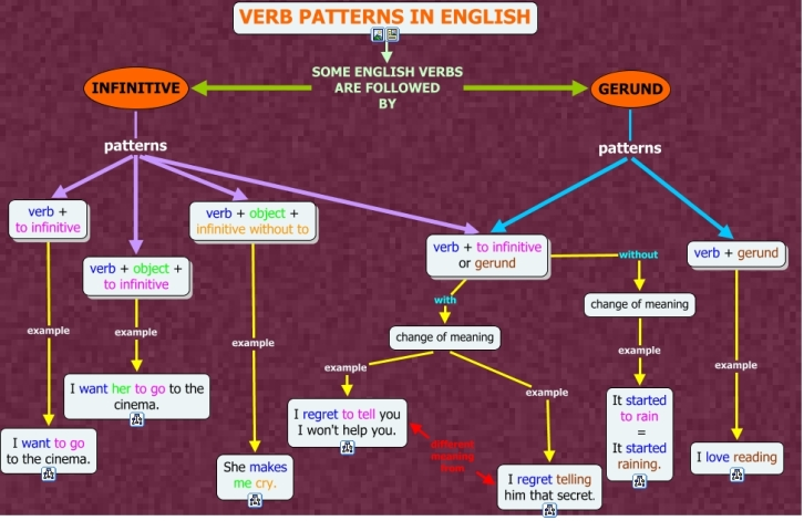 verb patterns in English.cmap