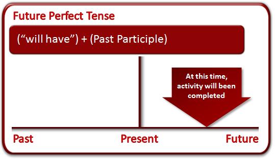future_perfect_tense