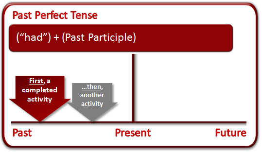 past_perfect_tense