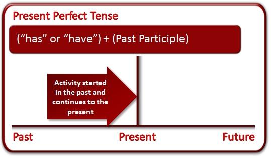 present_perfect_tense