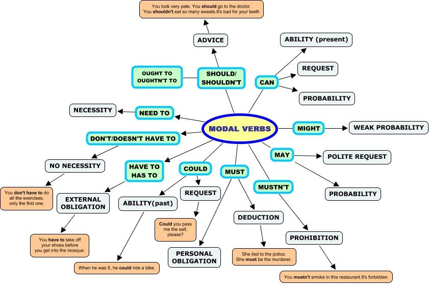 Глаголы в английском языке Таблица времён английского глагола