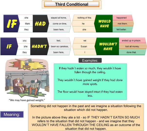third-conditional