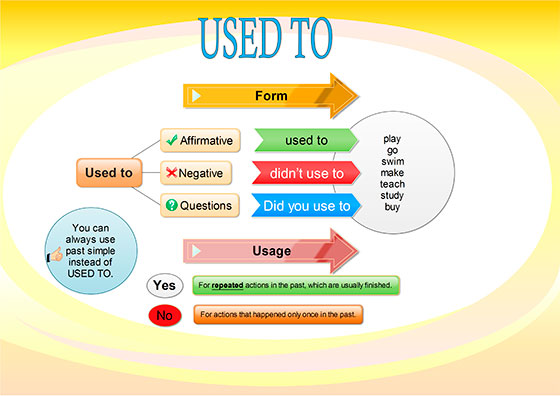 used-to-mind-map-3