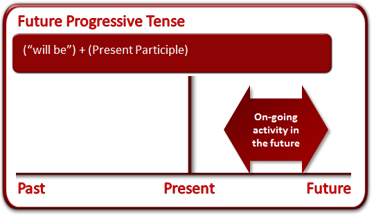 future_progressive_tense.png
